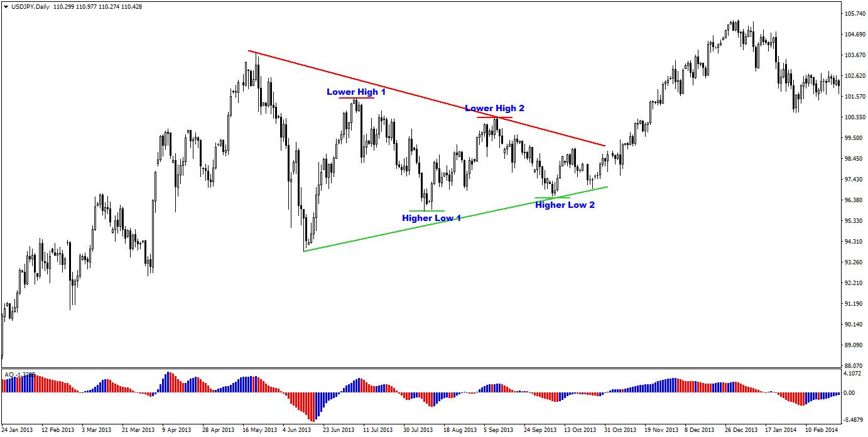 Elliott wave setups for forex trading investment bonds uk tax rates