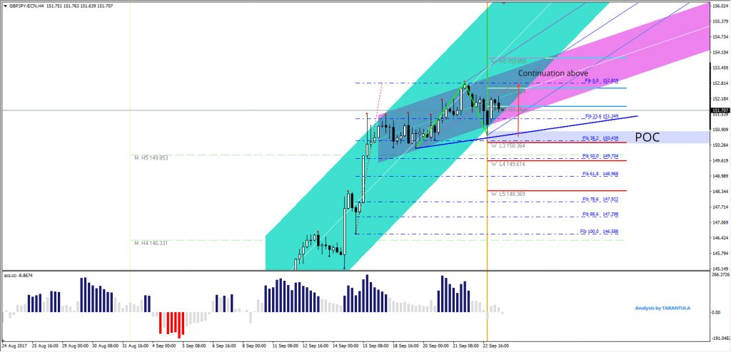 GBP/JPY chart analysis