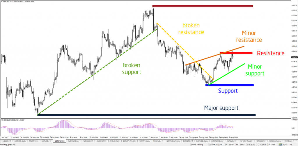 Support and Resistance trend lines and levels