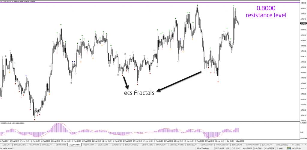 ECS Fractals, Fractal indicator