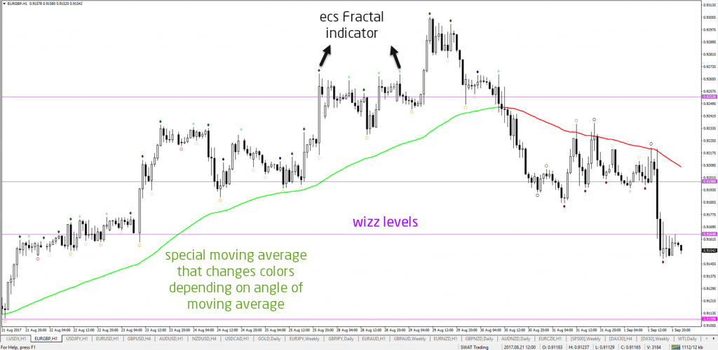 Wizz levels, moving average, ecs Fractal indicator