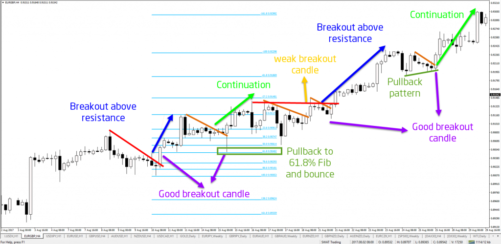 Breakout, breaks, breakout candle, bounces, continuation