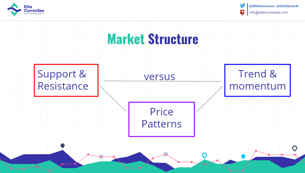 Market structure: support & resistance, trend & momentum, price patterns