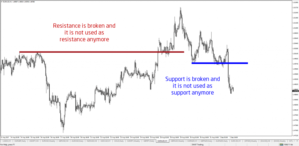 broken support and resistance (S&R)