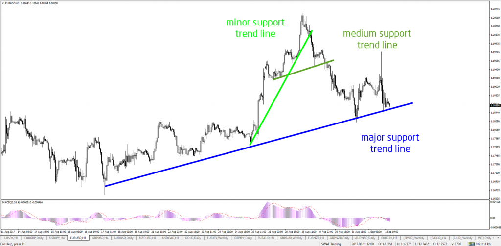 various importance levels of trend lines: minor or inner trend line, trend line, and major or outer trend line