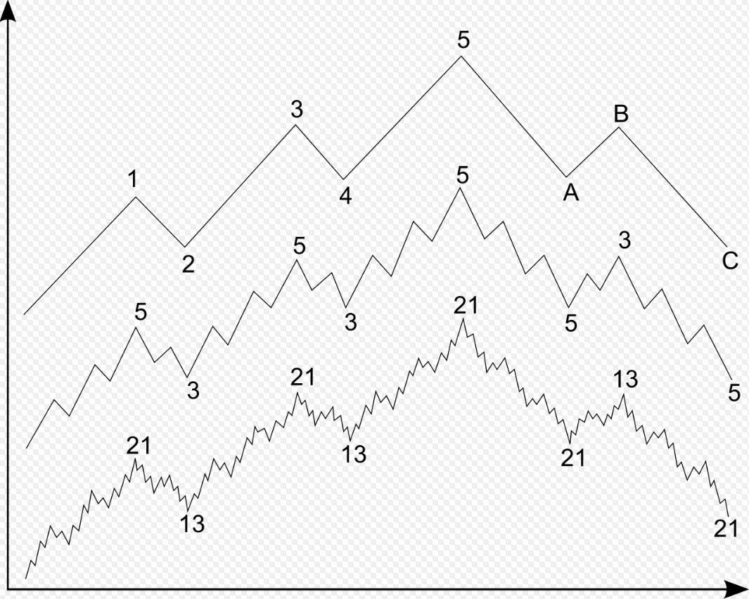 trading app bux elliott wave trader kryptowährung